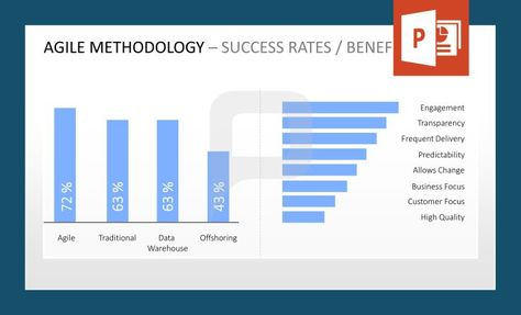 agile methodology: this ppt-template shows you the success rates, Modern powerpoint