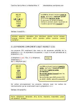 Synthese Les Pronoms En 2020 Grammaire Francaise Apprendre Le Francais Tableau Conjugaison