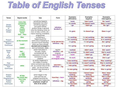 All English Tenses In A Table Eslbuzz Learning English In 2021 Tenses Learn English Simple Past Tense