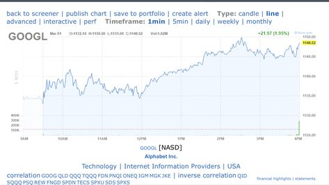 Trends On Wall Street (Trendsonwallstreet) on Pinterest
