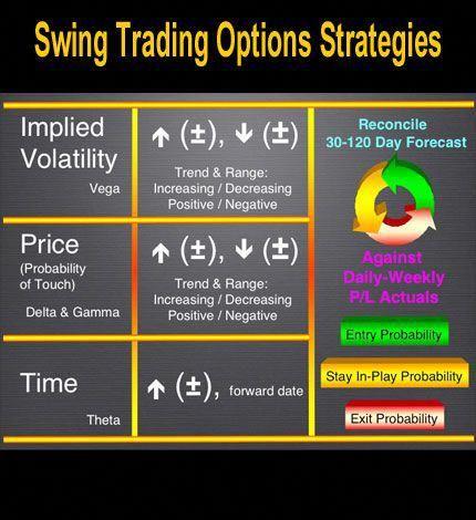 Simple Swing Trading Options Strategies Swing Trading Option