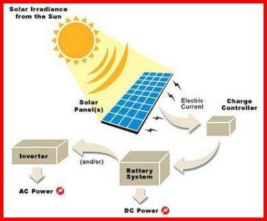 Solar Energy Project Solarenergyideas Rv Solar Panels Solar Battery Solar Electric