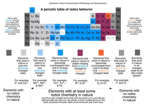 Pin by Markell Williams on CHEMISTRY Pinterest Chemistry - new periodic table with charges for groups