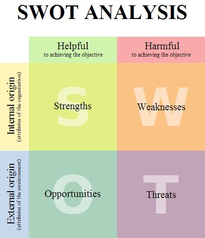 Swot Analysis  Didattica    Swot Analysis And Learning