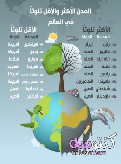 معدلات التلوث في العالم Jig Jul