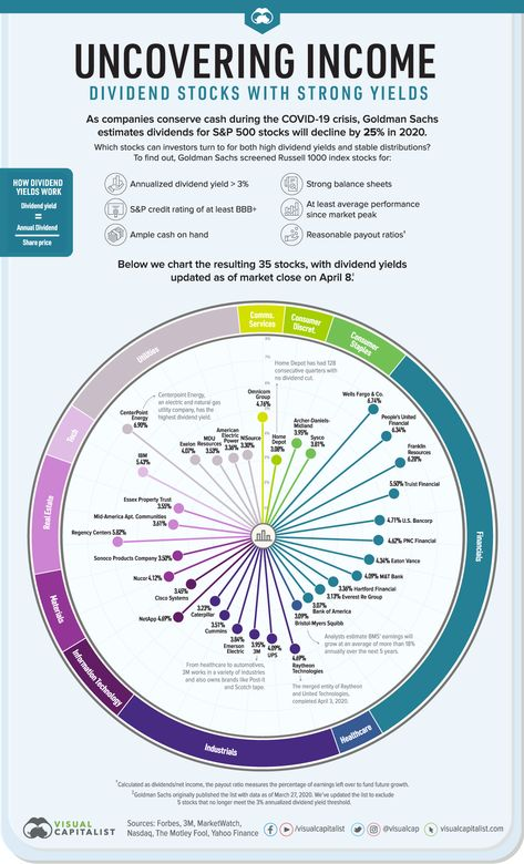 120 Money Planning Ideas In 2021 Money Plan How To Plan Money