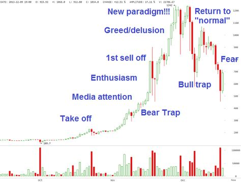 Bitcoin May Be Following This Classic Bubble Stages Chart - bubble chart