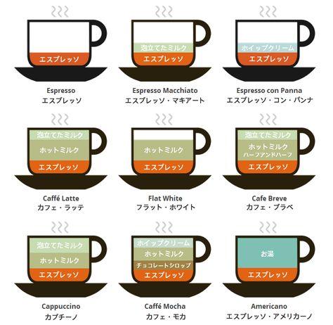コーヒー エスプレッソ のバリエーション図の日本語版 Life Like A Clown コーヒー 種類 コーヒー コーヒー エスプレッソ