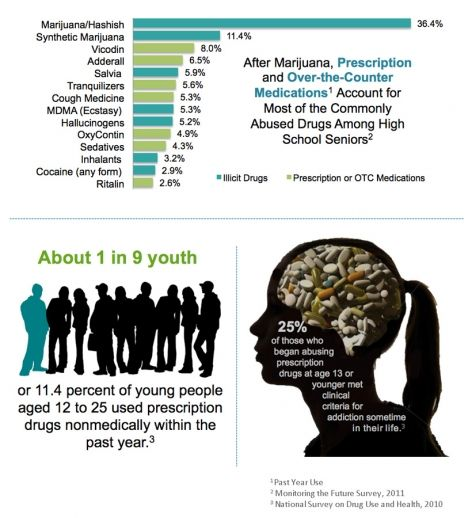 Education Is Best Answer To Halt Prescription Drug Abuse