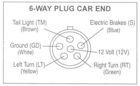 6 way plug car end | trailer wiring diagram, trailer light wiring, trailer  pinterest