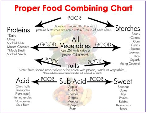 Food combinations - Stick on your fridge for reference.