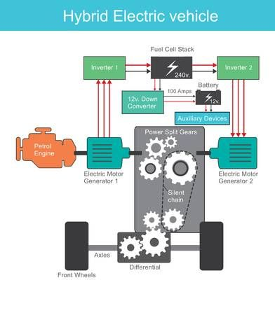 A Hybrid Electric Vehicle Hev Is A Type Of Hybrid Vehicle And Hybrid Car Electric Cars Electricity