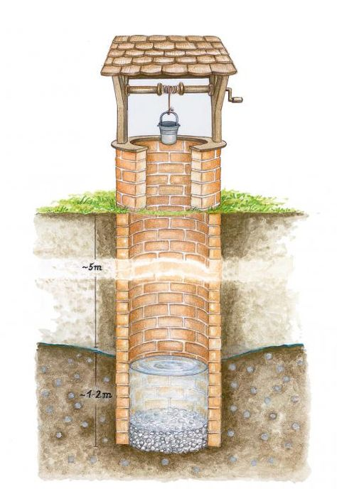 Brunnen Brunnen Garten Brunnen Bauen Garten