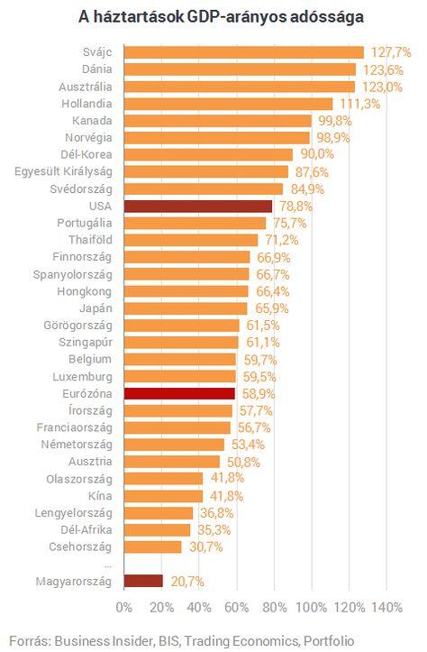 A nap ábrája: messze nem a magyarok a legnagyobb adósrabszolgák