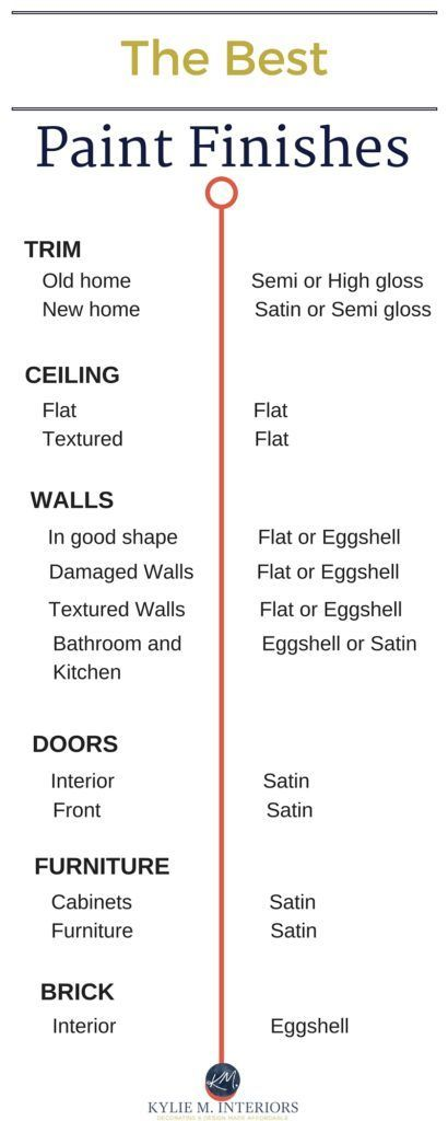 The Best Paint Finish For Walls Ceilings Trims Doors And More White Wall Paint Paint Sheen Painting Bathroom
