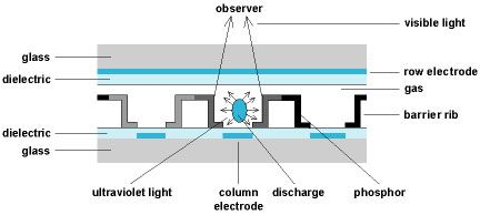 A Diagram Showing Working Of The Plasma Technology Display Technologies Plasma Lcd Monitor