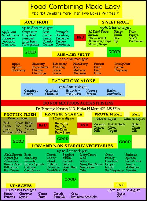 I was so excited when I found this easy to read food combining chart last week. It really helps when making smoothies and cooking for the family. It sure has made a big difference to me since I have been using it and paying attention to what foods I have been combining. Digestion rates sure makes a difference!