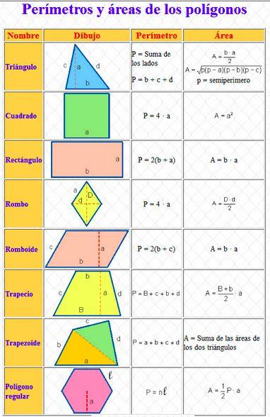 áreas Y Perímetros De Los Polígonos Regulares Blog De Los Niños área Y Perímetro Ejercicios De Figuras Geometricas Como Sacar El Area