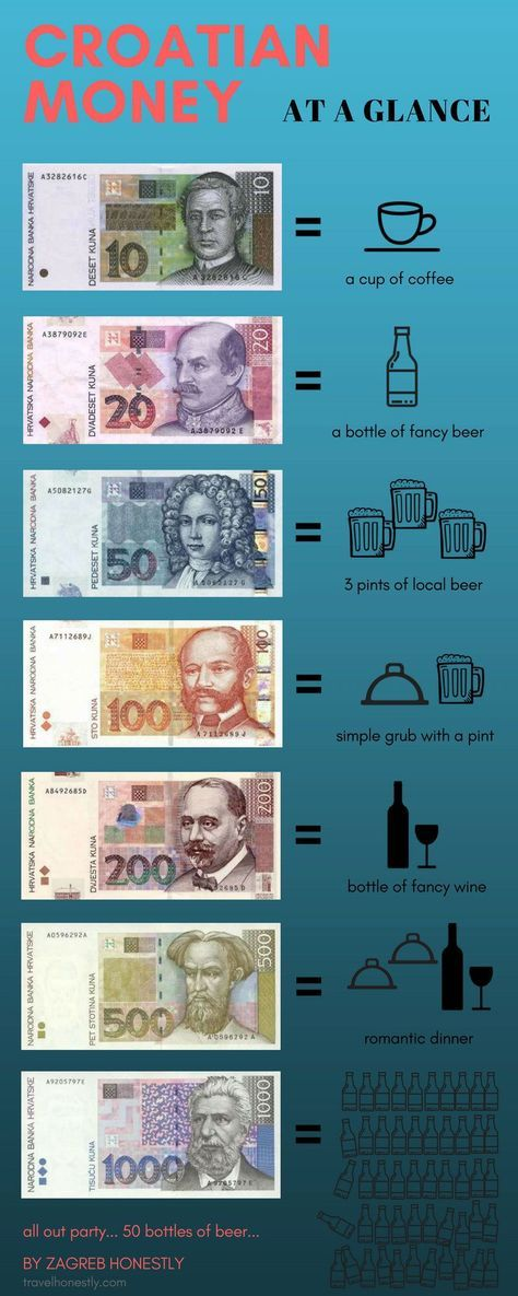 Croatian Currency Infographic Zagreb Honestly Travel Infographic Croatia Travel Croatian Money