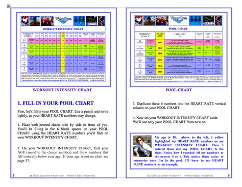 Free Water Aerobics Heart Rate Chart  Aquasize