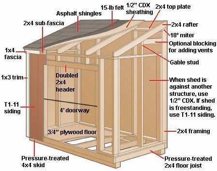 How To Build A Lean Shed Plans
