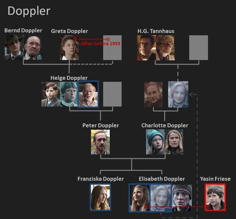 Dark On Netflix Who Is Who The Family Tree Overview Of The Families Dark Netflix Netflix Quotes