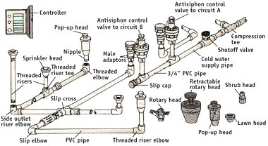 COMPONENTS OF A SPRINKLER SYSTEM - From the Sunset book ... on