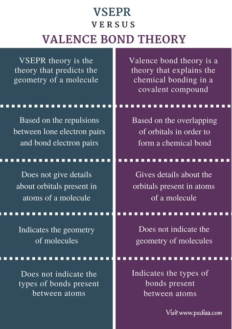Difference Between VSEPR and Valence Bond Theory | Definition, Explanation, Application with Examples
