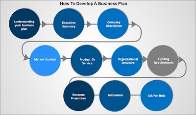 Business Plans for Dummies | 10 Easy Steps to Create Business Plan