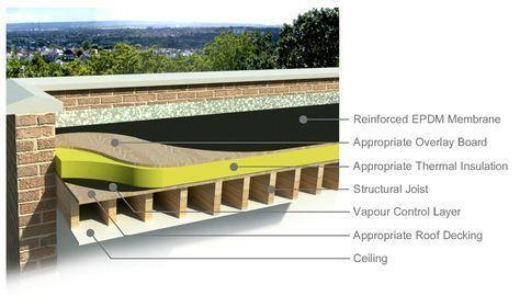 Flat Roof Construction Epdm Flat Roof Warm Roof Construction Roofrepairtips Flatroofrepair Flat Roof Construction Warm Roof Epdm Flat Roof
