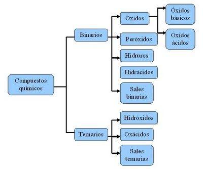En La Naturaleza Existen Numerosos Compuestos Que Deben Representarse E Identificarse De Acuerdo A La Capacid Nomenclatura Química Enseñanza De Química Química