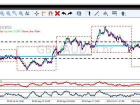 Best Free Forex Signals Live Market Charts Free Chart