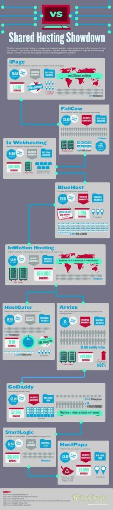 Shared Web Hosting Compared [Infographic  Host your clients website by choosing