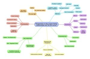 Sociological Perspective On The Family Mind Map Sociology A Level Essay Question