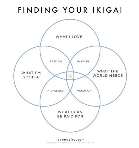 Stuck trying to figure out what career to go into? Need help deciding what to do with your life? Use this exercise on the Japanese concept of Ikigai (reason forliving) to find that sweet spot where your gifts, skills, passions, and values align. CLICK HERE TO DOWNLOAD THE FREE WORKSHEET: FINDING YOUR SWEET SPOT / …