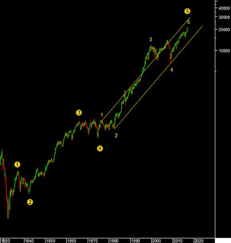 29 best TECHNICAL ANALYSIS images on Pinterest Technical - technical analysis