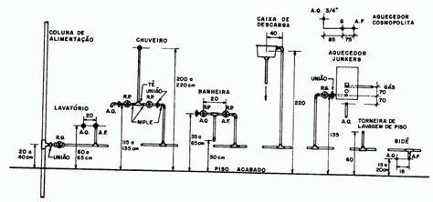 Gabarito Para Instalacoes Hidraulicas Instalacoes Hidraulicas