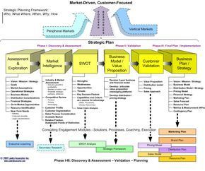 Strategic Management  Tows Matrix For Strategic Planning