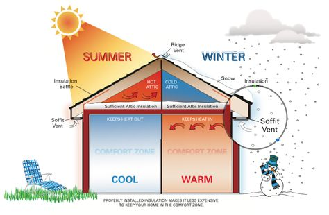 Insulation Rule Your Attic The Home Depot Community Insulation Attic Insulation Energy Bill