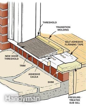 Door Threshold Diagram Diy Home Repair Installing Exterior Door Diy Home Improvement