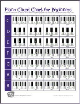 Illustrated PianoKeyboard Chord Chart Digital Print  Pianos
