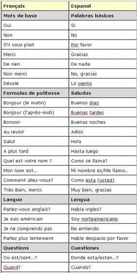 Voici Un Petit Guide Avec Les Bases Du Vocabulaire Espagnol Qui Vous Permettra De Vous Debrouiller Lors Ensenanza De Frances Aprender Frances Clases De Frances