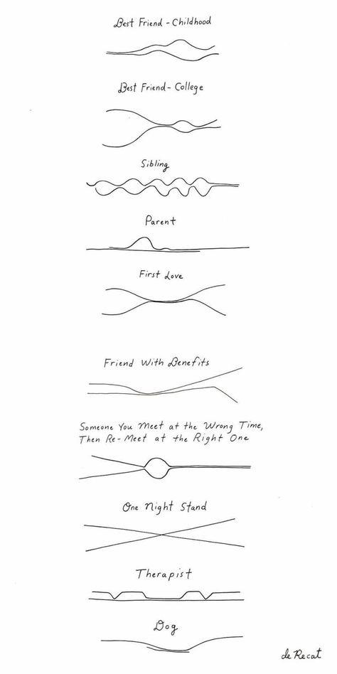 Closeness line over time
