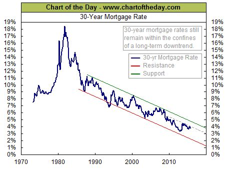 30 Year Mortgage Rate Chart Of The Day 30 Year Mortgage Chart