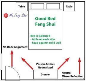 Feng Shui Schlafzimmerplan Zwei Fenster Mit Bildern Wohnzimmer
