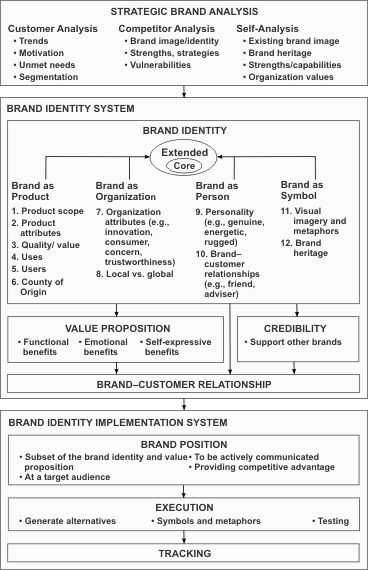 Aaker´s Brand Identity Model. If you like UX, design, or design thinking, check out theuxblog.co