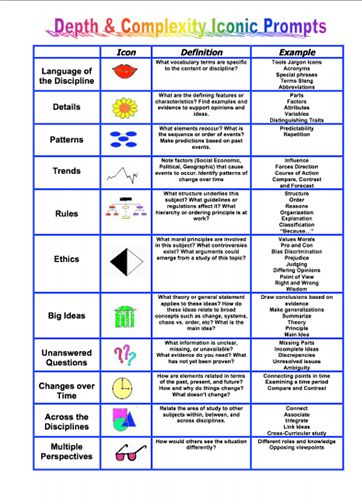 image relating to Depth and Complexity Icons Printable referred to as Heres a vibrant edition of the element and complexity chart