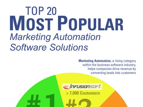The 20 Most Popular Marketing Automation Software Solutions