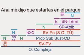 Videoblog Sintaxis Fácil Ejercicios Resueltos Oraciones