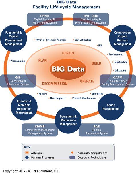 Big Data, BIM, Cloud Computing, and Efficient Life-cycle Management of the Built Environment